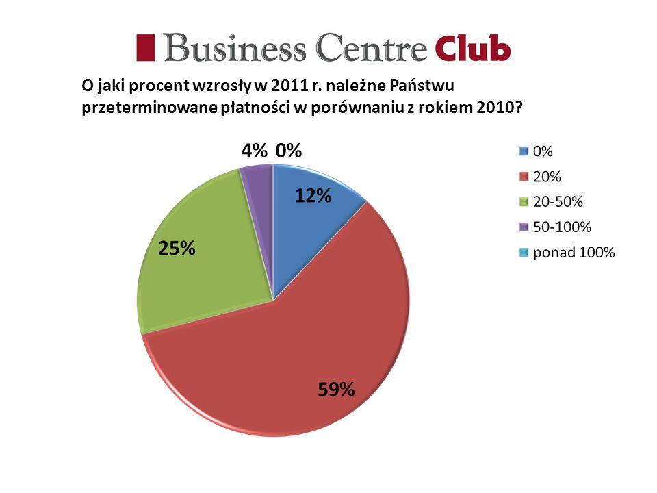 O jaki procent wzrosły w 2011 r.