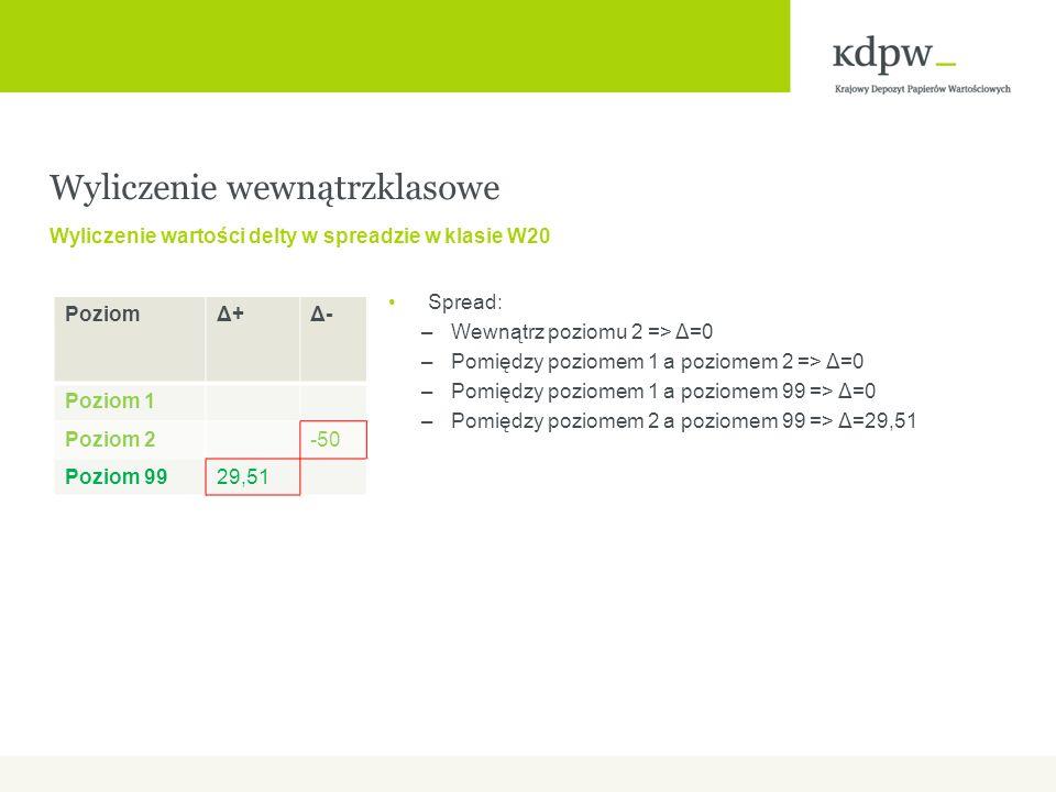 Spread: –Wewnątrz poziomu 2 => Δ=0 –Pomiędzy poziomem 1 a poziomem 2 => Δ=0 –Pomiędzy poziomem 1 a poziomem 99 => Δ=0 –Pomiędzy poziomem 2 a poziomem 99 => Δ=29,51 Wyliczenie wewnątrzklasowe Wyliczenie wartości delty w spreadzie w klasie W20 PoziomΔ+Δ+Δ-Δ- Poziom 1 Poziom 2-50 Poziom 9929,51