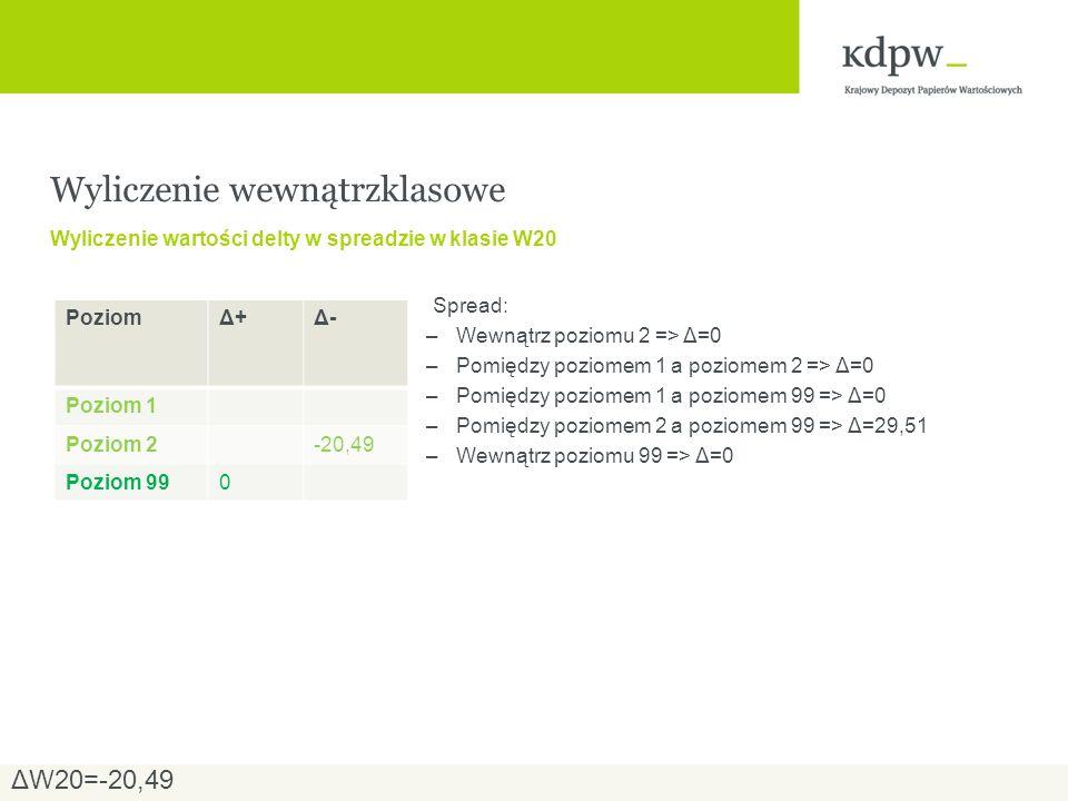 Spread: –Wewnątrz poziomu 2 => Δ=0 –Pomiędzy poziomem 1 a poziomem 2 => Δ=0 –Pomiędzy poziomem 1 a poziomem 99 => Δ=0 –Pomiędzy poziomem 2 a poziomem 99 => Δ=29,51 –Wewnątrz poziomu 99 => Δ=0 Wyliczenie wewnątrzklasowe Wyliczenie wartości delty w spreadzie w klasie W20 PoziomΔ+Δ+Δ-Δ- Poziom 1 Poziom 2-20,49 Poziom 990 ΔW20=-20,49