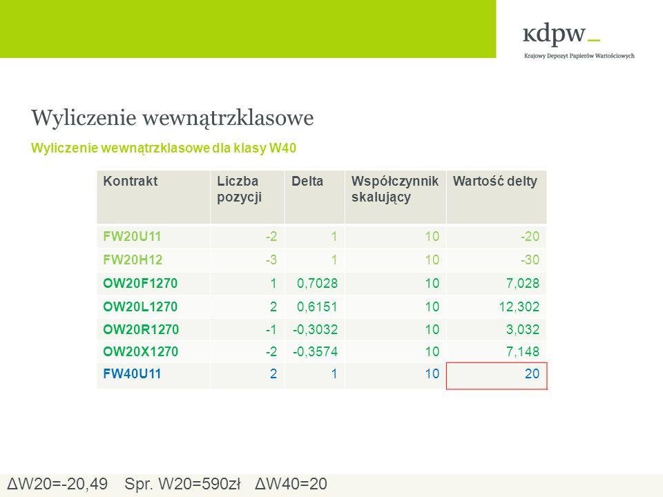 Wyliczenie wewnątrzklasowe Wyliczenie wewnątrzklasowe dla klasy W40 ΔW20=-20,49ΔW40=20Spr.