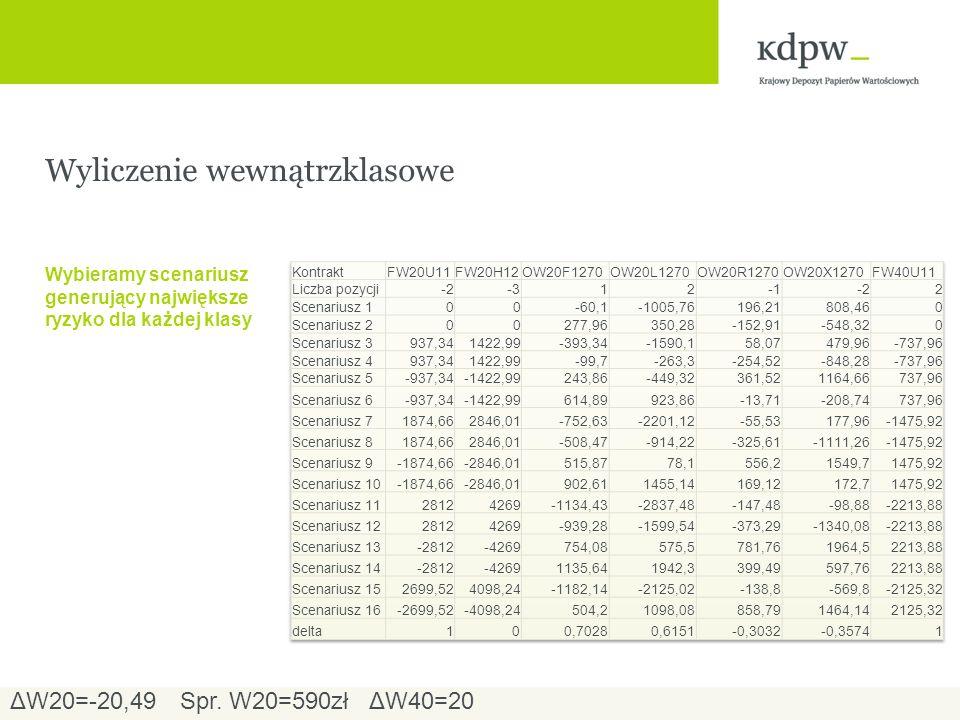 Wyliczenie wewnątrzklasowe Wybieramy scenariusz generujący największe ryzyko dla każdej klasy ΔW20=-20,49ΔW40=20Spr.