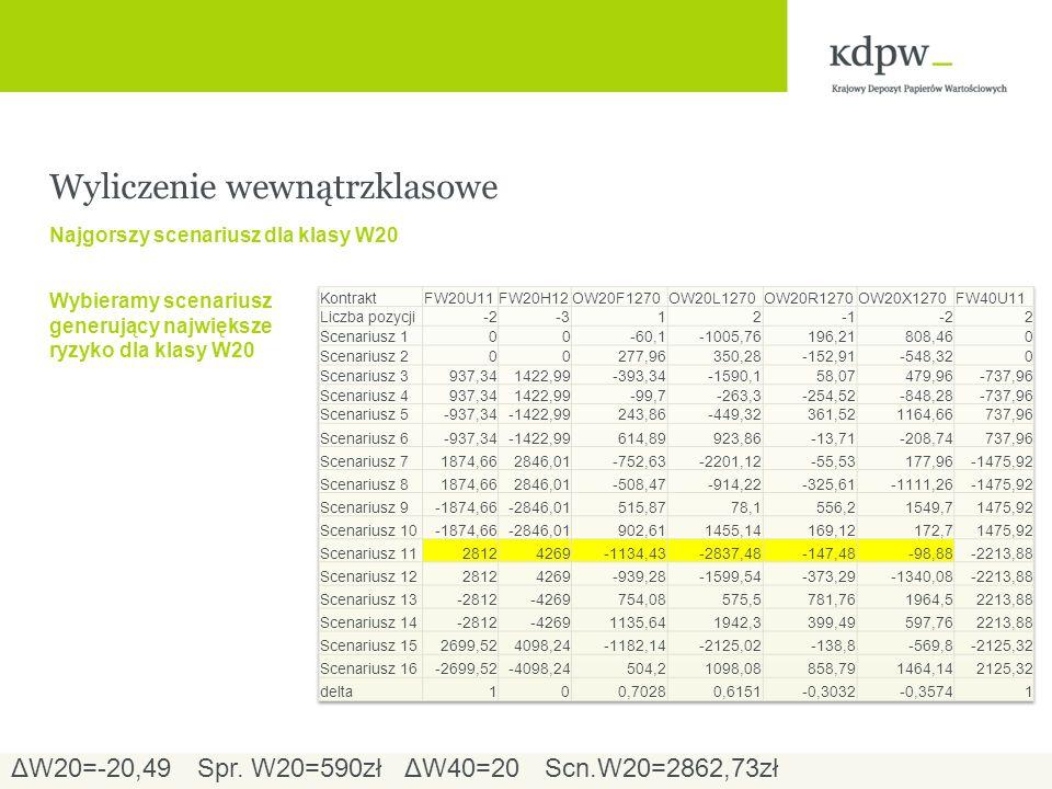 Wyliczenie wewnątrzklasowe Najgorszy scenariusz dla klasy W20 Wybieramy scenariusz generujący największe ryzyko dla klasy W20 ΔW20=-20,49ΔW40=20Spr.