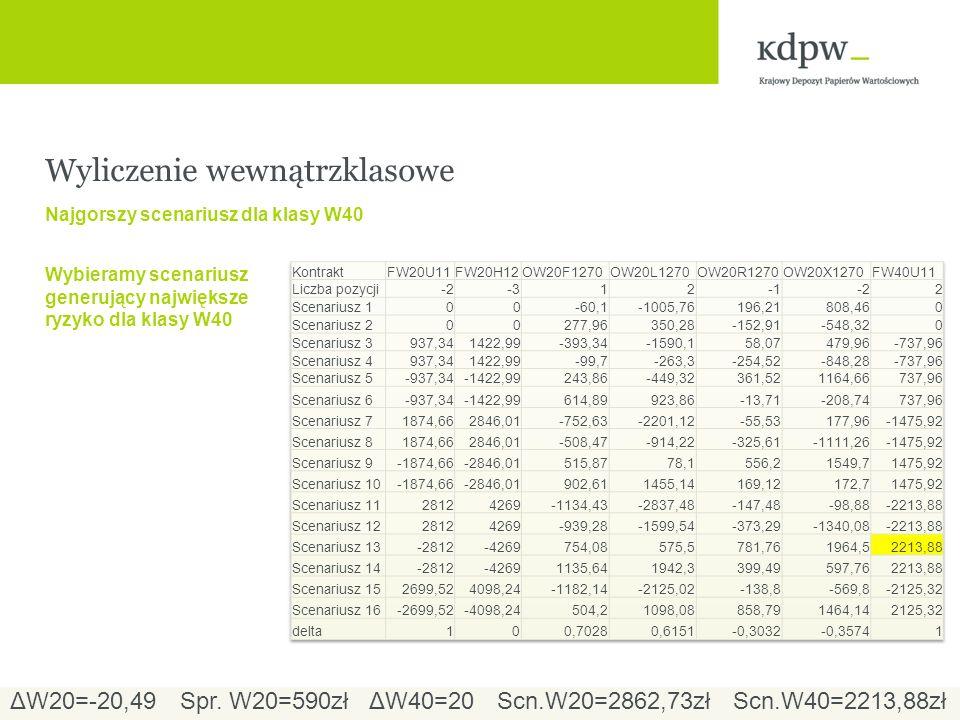 Wyliczenie wewnątrzklasowe Najgorszy scenariusz dla klasy W40 Wybieramy scenariusz generujący największe ryzyko dla klasy W40 ΔW20=-20,49ΔW40=20Spr.
