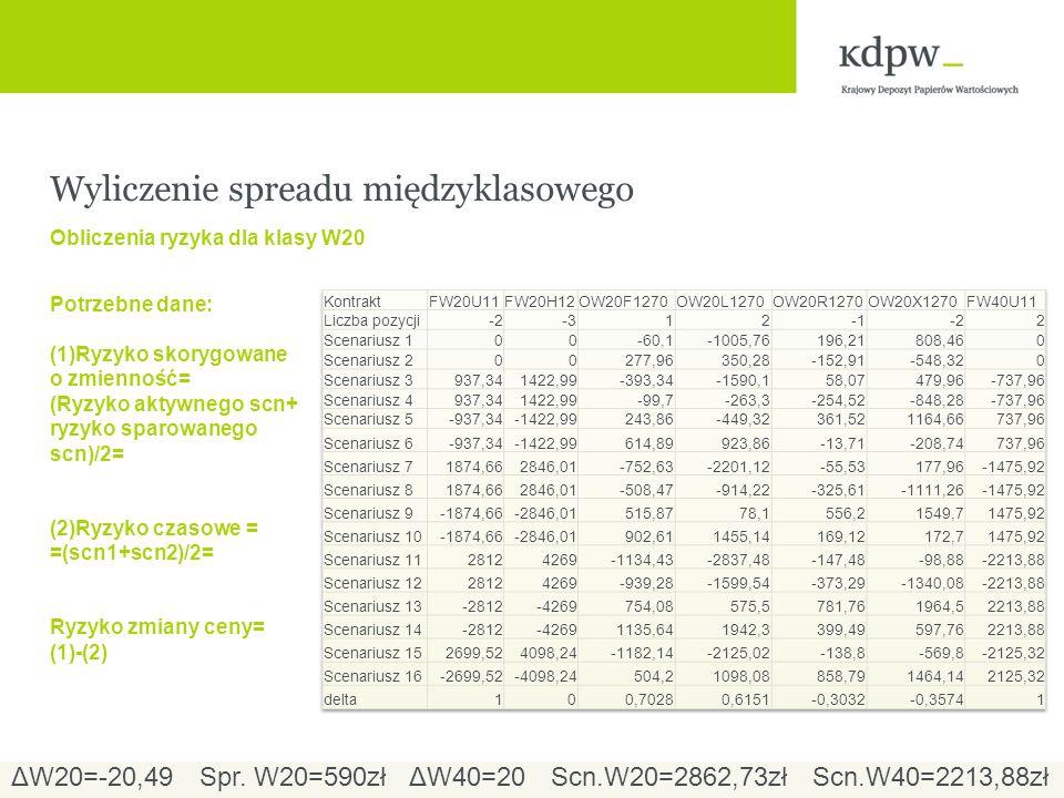 Wyliczenie spreadu międzyklasowego Obliczenia ryzyka dla klasy W20 Potrzebne dane: (1)Ryzyko skorygowane o zmienność= (Ryzyko aktywnego scn+ ryzyko sparowanego scn)/2= (2)Ryzyko czasowe = =(scn1+scn2)/2= Ryzyko zmiany ceny= (1)-(2) ΔW20=-20,49ΔW40=20Spr.