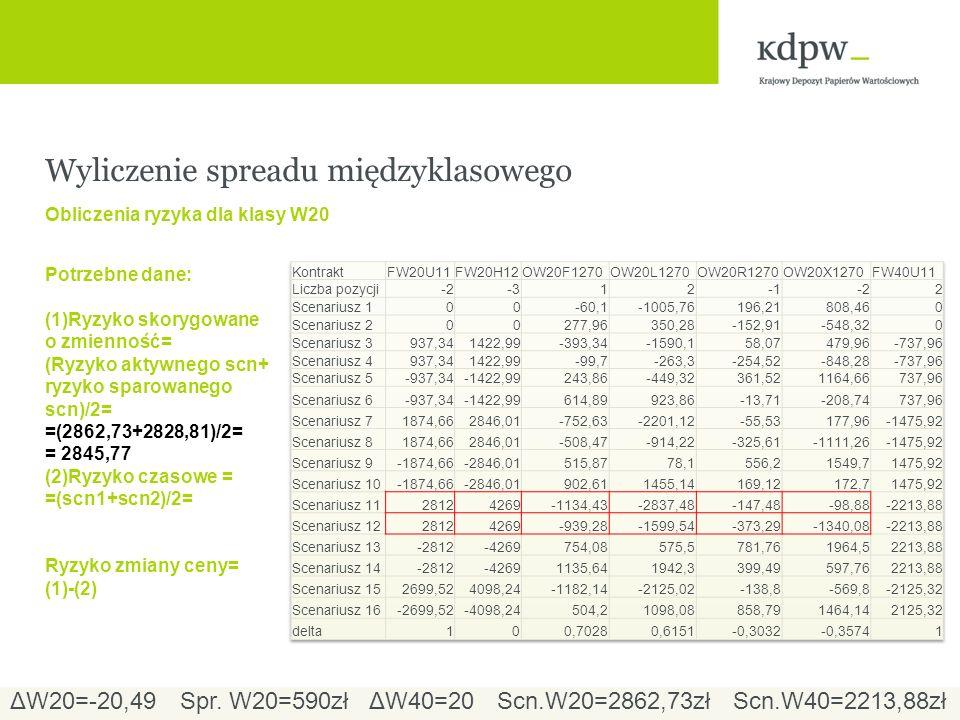 Wyliczenie spreadu międzyklasowego Obliczenia ryzyka dla klasy W20 Potrzebne dane: (1)Ryzyko skorygowane o zmienność= (Ryzyko aktywnego scn+ ryzyko sparowanego scn)/2= =(2862,73+2828,81)/2= = 2845,77 (2)Ryzyko czasowe = =(scn1+scn2)/2= Ryzyko zmiany ceny= (1)-(2) ΔW20=-20,49ΔW40=20Spr.