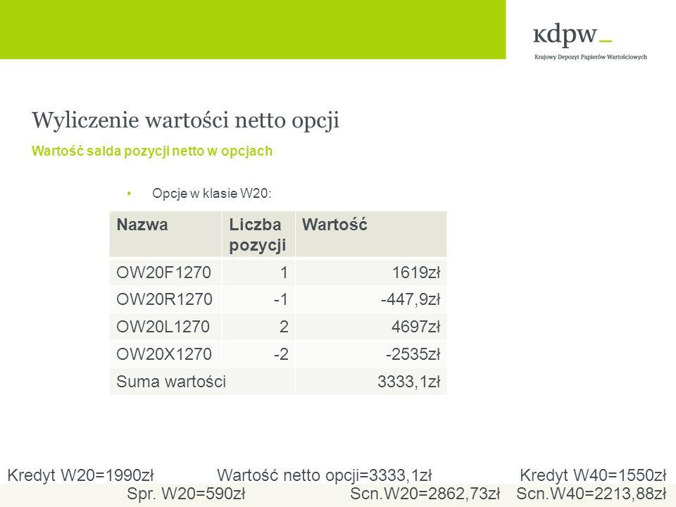 Wyliczenie wartości netto opcji Wartość salda pozycji netto w opcjach Opcje w klasie W20: NazwaLiczba pozycji Wartość OW20F127011619zł OW20R1270-447,9zł OW20L127024697zł OW20X1270-2-2535zł Suma wartości3333,1zł Wartość netto opcji=3333,1złKredyt W20=1990złKredyt W40=1550zł Spr.