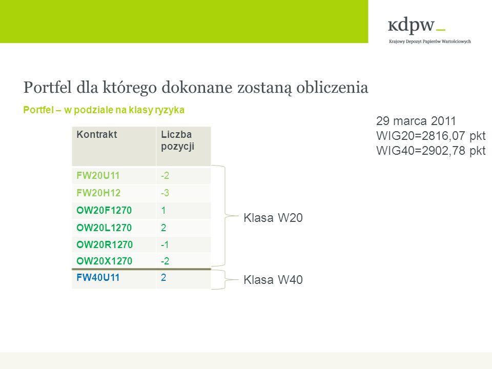 Portfel dla którego dokonane zostaną obliczenia Portfel – w podziale na klasy ryzyka KontraktLiczba pozycji FW20U11-2 FW20H12-3 OW20F12701 OW20L12702 OW20R1270 OW20X1270-2 FW40U112 Klasa W20 Klasa W40 29 marca 2011 WIG20=2816,07 pkt WIG40=2902,78 pkt