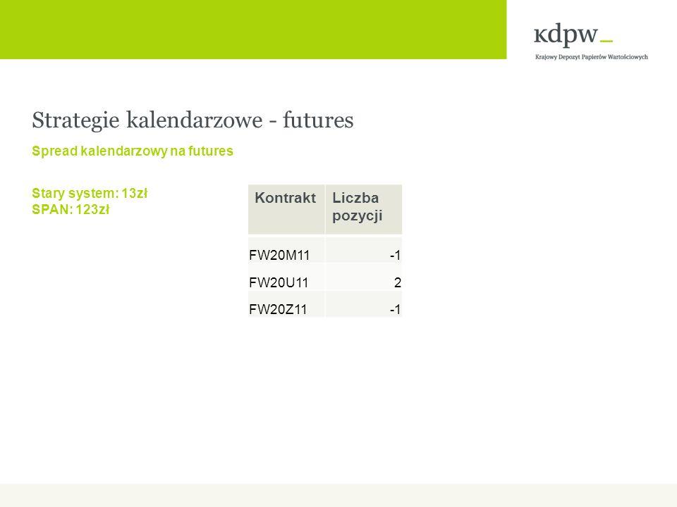 Strategie kalendarzowe - futures Spread kalendarzowy na futures Stary system: 13zł SPAN: 123zł KontraktLiczba pozycji FW20M11 FW20U112 FW20Z11