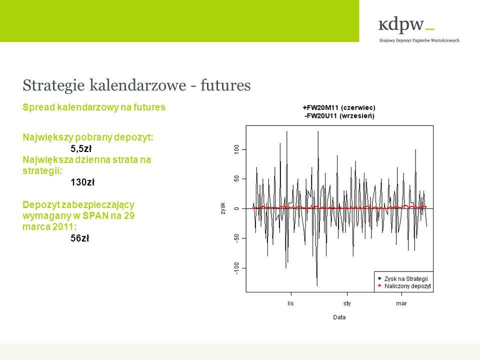 Strategie kalendarzowe - futures Spread kalendarzowy na futures Największy pobrany depozyt: 5,5zł Największa dzienna strata na strategii: 130zł Depozyt zabezpieczający wymagany w SPAN na 29 marca 2011: 56zł