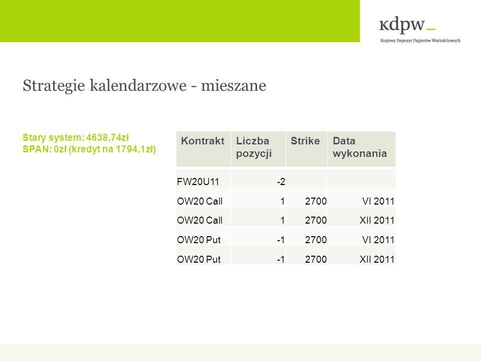 Strategie kalendarzowe - mieszane Stary system: 4638,74zł SPAN: 0zł (kredyt na 1794,1zł) KontraktLiczba pozycji StrikeData wykonania FW20U11-2 OW20 Call12700VI 2011 OW20 Call12700XII 2011 OW20 Put2700VI 2011 OW20 Put2700XII 2011