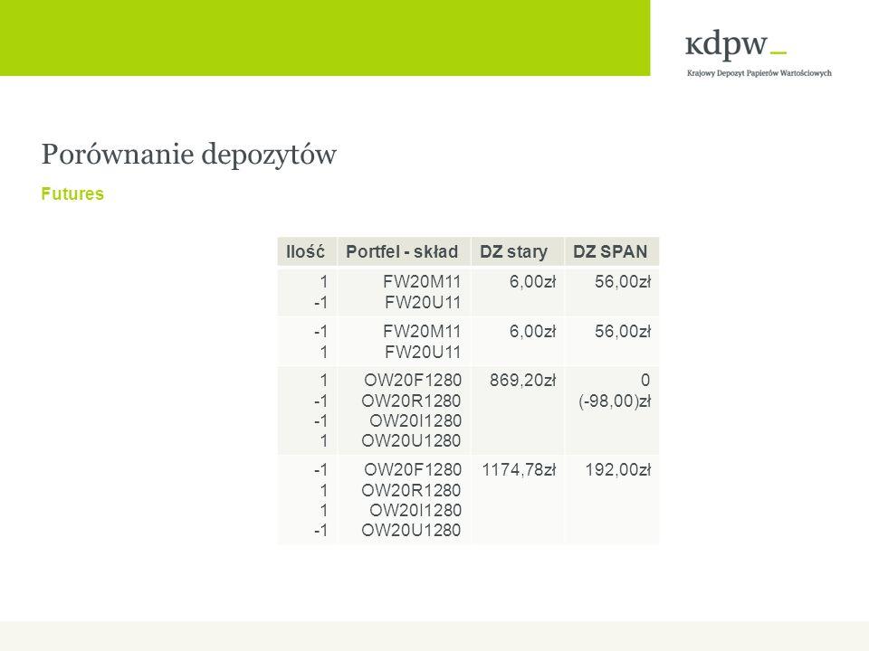 Porównanie depozytów Futures IlośćPortfel - składDZ staryDZ SPAN 1 FW20M11 FW20U11 6,00zł56,00zł 1 FW20M11 FW20U11 6,00zł56,00zł 1 1 OW20F1280 OW20R1280 OW20I1280 OW20U1280 869,20zł0 (-98,00)zł 1 OW20F1280 OW20R1280 OW20I1280 OW20U1280 1174,78zł192,00zł
