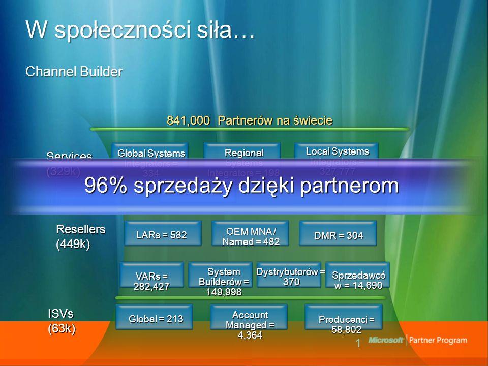 1 W społeczności siła… Channel Builder 841,000 Partnerów na świecie Services (329k) Global Systems Integrators = 334 Regional Systems Integrators = 198 Local Systems Integrators = 327,777 CTECs = 1,237 LARs = 582 OEM MNA / Named = 482 DMR = 304 VARs = 282,427 Account Managed = 4,364 Global = 213 Producenci = 58,802 Resellers(449k) ISVs(63k) Dystrybutorów = 370 Sprzedawcó w = 14,690 System Builderów = 149,998 96% sprzedaży dzięki partnerom