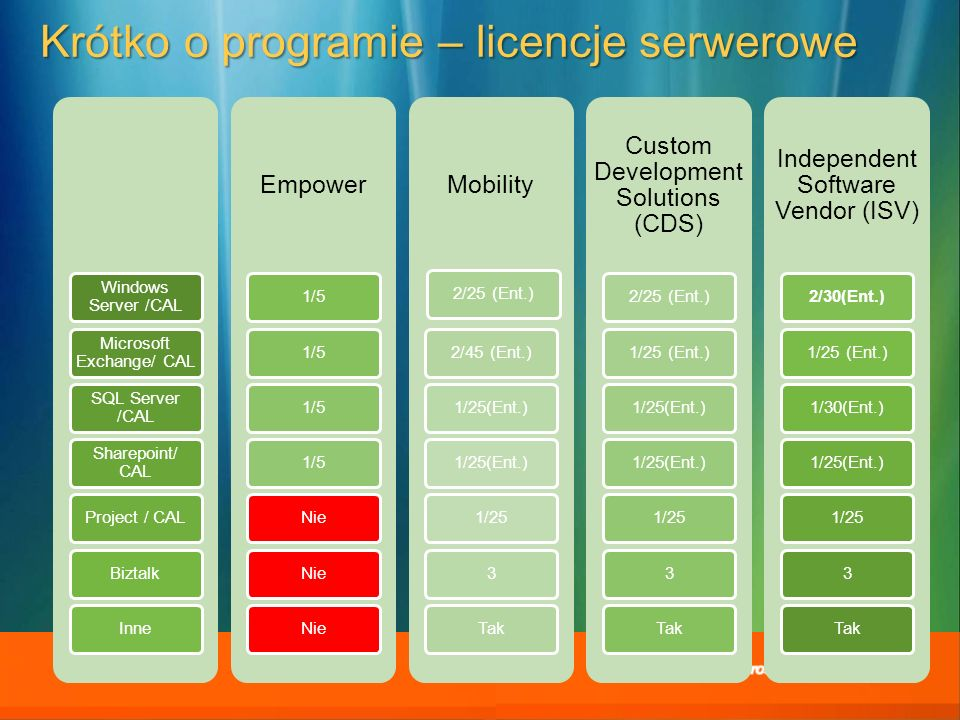 Krótko o programie – licencje serwerowe Windows Server /CAL Microsoft Exchange/ CAL SQL Server /CAL Sharepoint/ CAL Project / CALBiztalkInne Empower 1