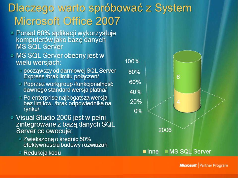 Dlaczego warto spróbować z System Microsoft Office 2007 Ponad 60% aplikacji wykorzystuje komputerów jako bazę danych MS SQL Server MS SQL Server obecny jest w wielu wersjach: począwszy od darmowej SQL Server Express /brak limitu połączeń/ Poprzez workgroup /funkcjonalność dawnego standard wersja płatna/ Po enterprise najbogatsza wersja bez limitów.