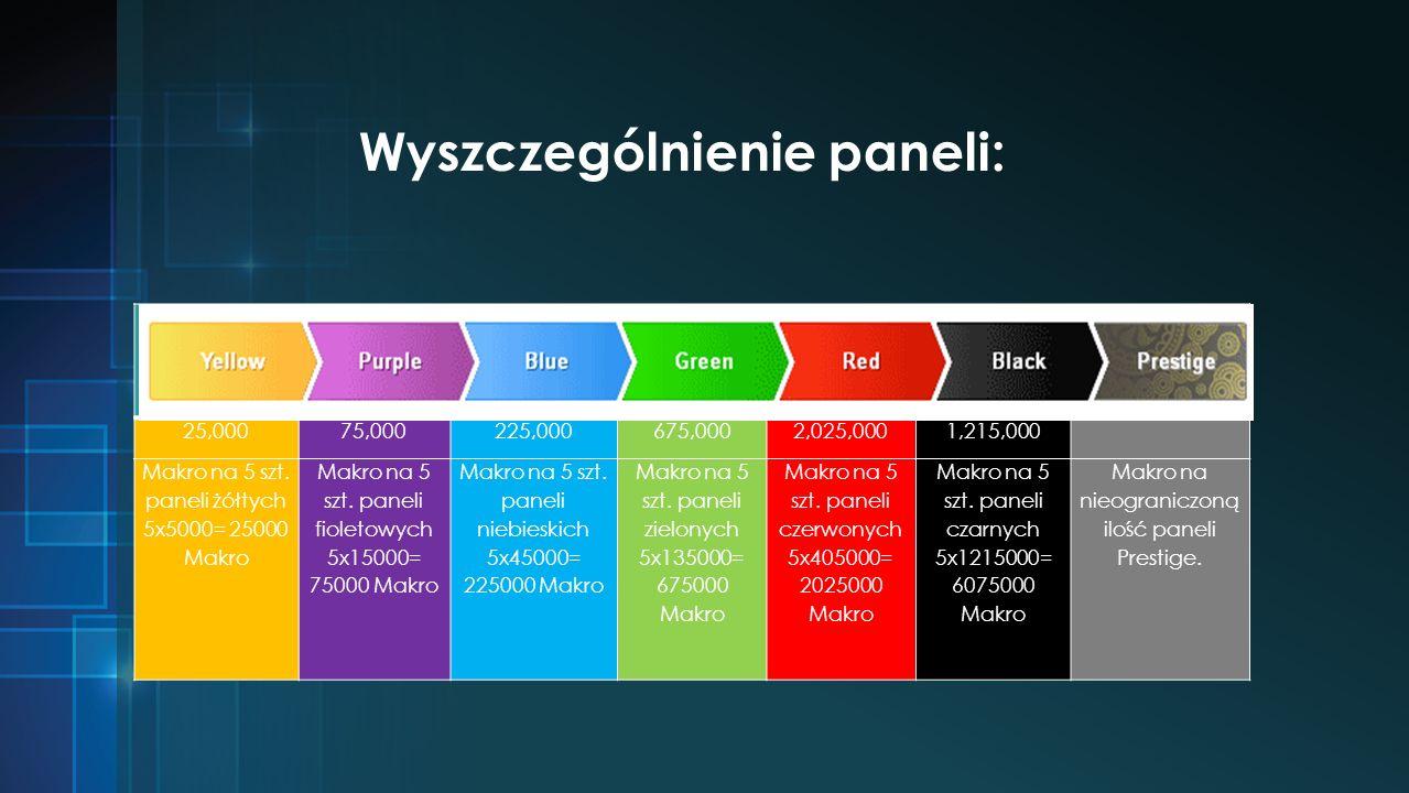 Wyszczególnienie paneli: 25,00075,000225,000675,0002,025,0001,215,000 Makro na 5 szt.