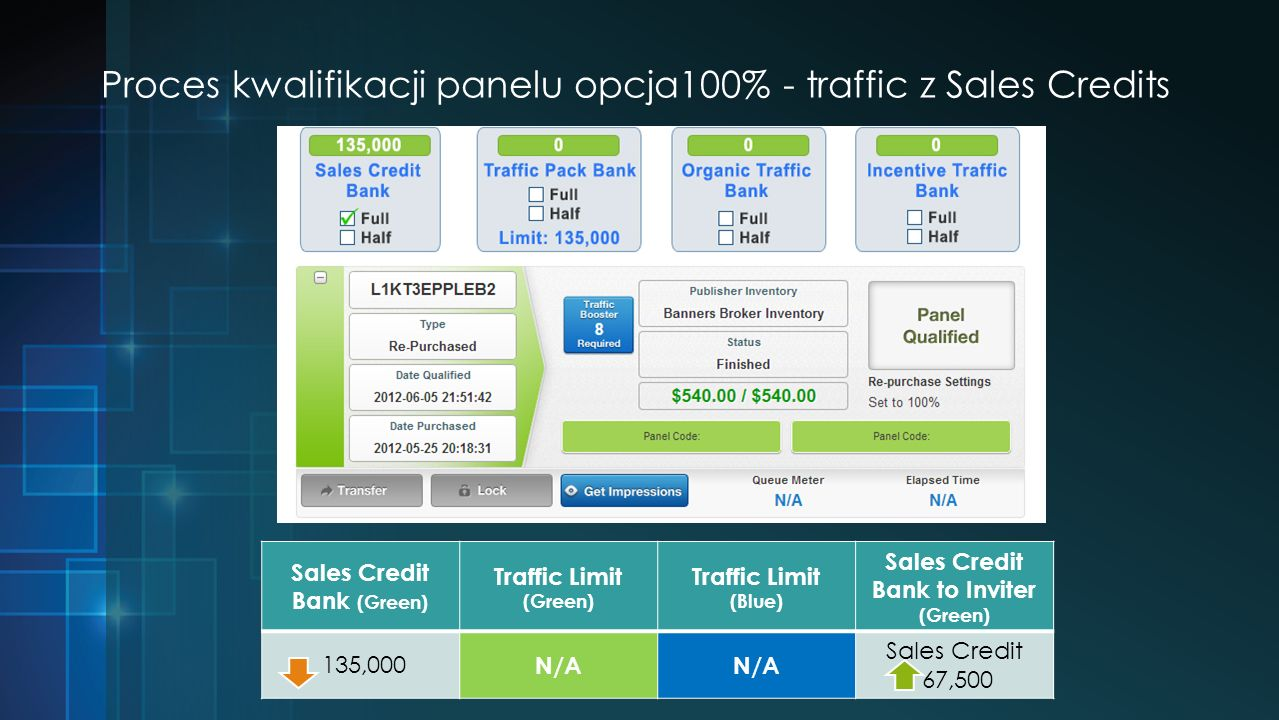 Proces kwalifikacji panelu opcja100% - traffic z Sales Credits Sales Credit Bank (Green) Traffic Limit (Green) Traffic Limit (Blue) Sales Credit Bank