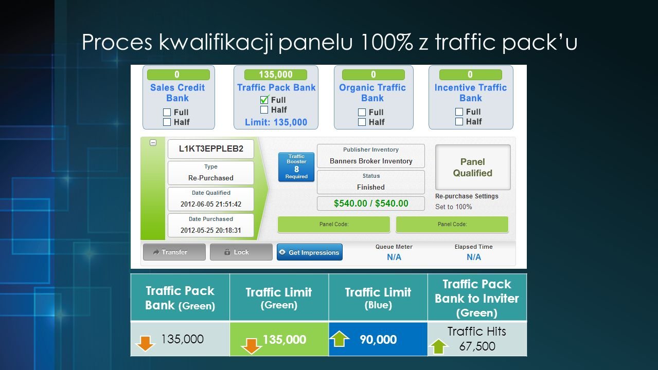 Proces kwalifikacji panelu 100% z traffic packu Traffic Pack Bank (Green) Traffic Limit (Green) Traffic Limit (Blue) Traffic Pack Bank to Inviter (Gre