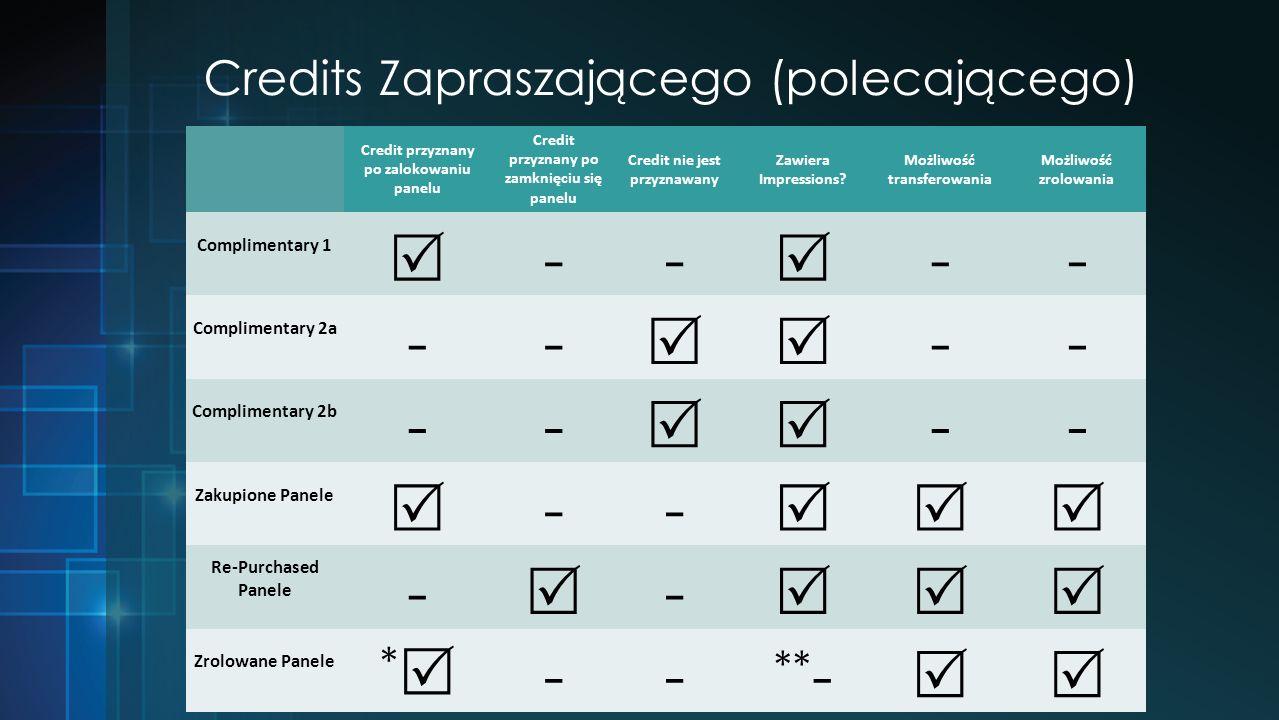 Credits Zapraszającego (polecającego) Credit przyznany po zalokowaniu panelu Credit przyznany po zamknięciu się panelu Credit nie jest przyznawany Zawiera Impressions.