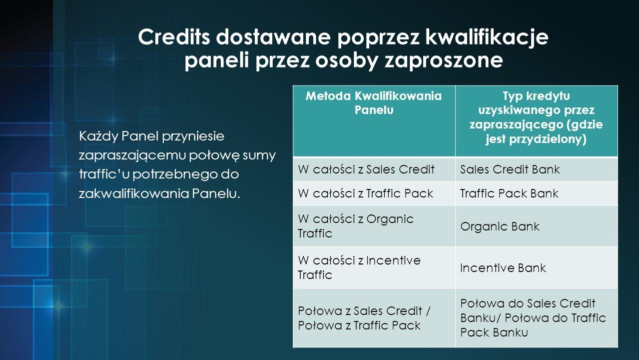 Credits dostawane poprzez kwalifikacje paneli przez osoby zaproszone Każdy Panel przyniesie zapraszającemu połowę sumy trafficu potrzebnego do zakwalifikowania Panelu.