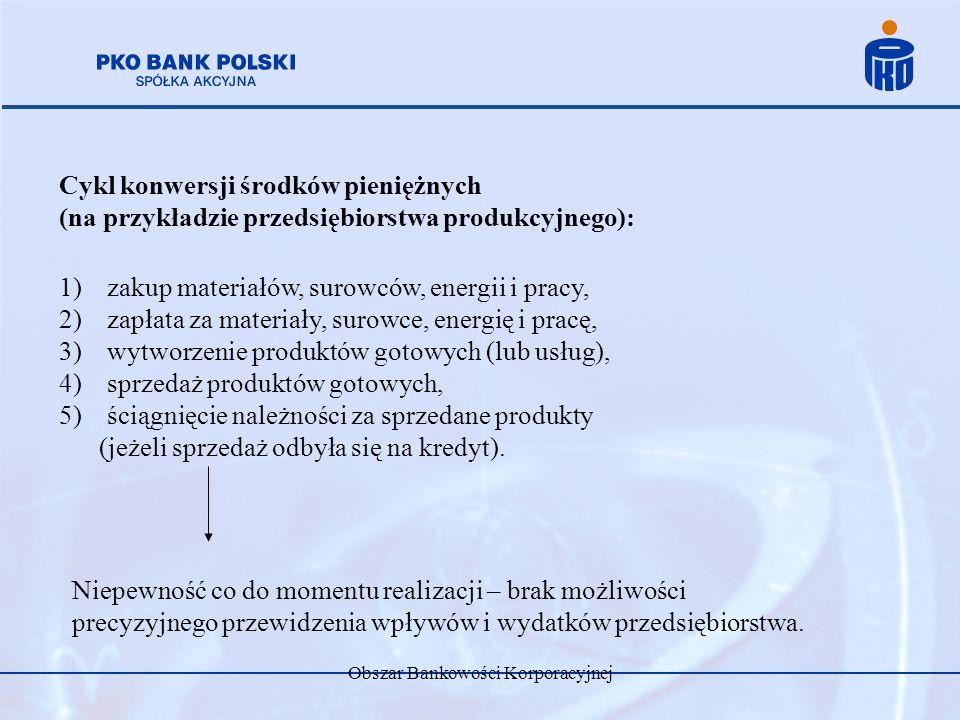 Obszar Bankowości Korporacyjnej Cykl konwersji środków pieniężnych – możliwości skrócenia: 1)szybsze przetwarzanie zapasów i szybsza sprzedaż wyrobów gotowych, 2)przyspieszenie ściągnięcia należności, 3)wydłużenie okresu płatności dostawcom.
