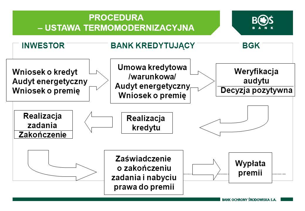 INWESTORBGK Realizacja kredytu Wniosek o kredyt Audyt energetyczny Wniosek o premię Umowa kredytowa /warunkowa/ Audyt energetyczny Wniosek o premię We