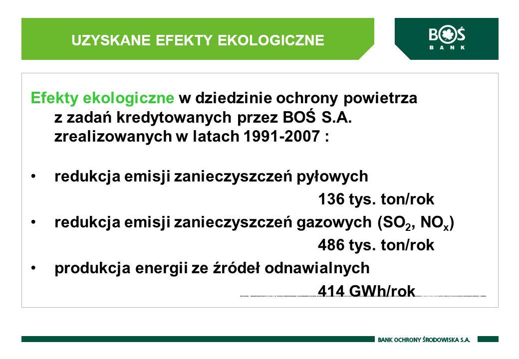 Efekty ekologiczne w dziedzinie ochrony powietrza z zadań kredytowanych przez BOŚ S.A.