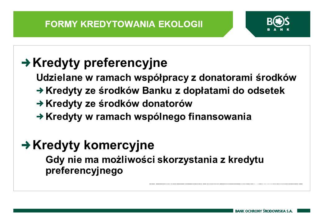 Kredyty preferencyjne Udzielane w ramach współpracy z donatorami środków Kredyty ze środków Banku z dopłatami do odsetek Kredyty ze środków donatorów Kredyty w ramach wspólnego finansowania Kredyty komercyjne Gdy nie ma możliwości skorzystania z kredytu preferencyjnego FORMY KREDYTOWANIA EKOLOGII