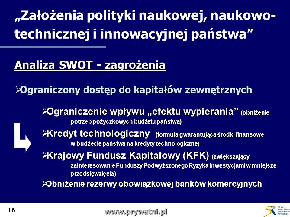 16 www.prywatni.pl Założenia polityki naukowej, naukowo- technicznej i innowacyjnej państwa Analiza SWOT - zagrożenia Ograniczony dostęp do kapitałów zewnętrznych Ograniczony dostęp do kapitałów zewnętrznych Ograniczenie wpływu efektu wypierania (obniżenie Ograniczenie wpływu efektu wypierania (obniżenie potrzeb pożyczkowych budżetu państwa) Kredyt technologiczny (formuła gwarantująca środki finansowe Kredyt technologiczny (formuła gwarantująca środki finansowe w budżecie państwa na kredyty technologiczne) Krajowy Fundusz Kapitałowy (KFK) (zwiększający Krajowy Fundusz Kapitałowy (KFK) (zwiększający zainteresowanie Funduszy Podwyższonego Ryzyka inwestycjami w mniejsze przedsięwzięcia) Obniżenie rezerwy obowiązkowej banków komercyjnych Obniżenie rezerwy obowiązkowej banków komercyjnych