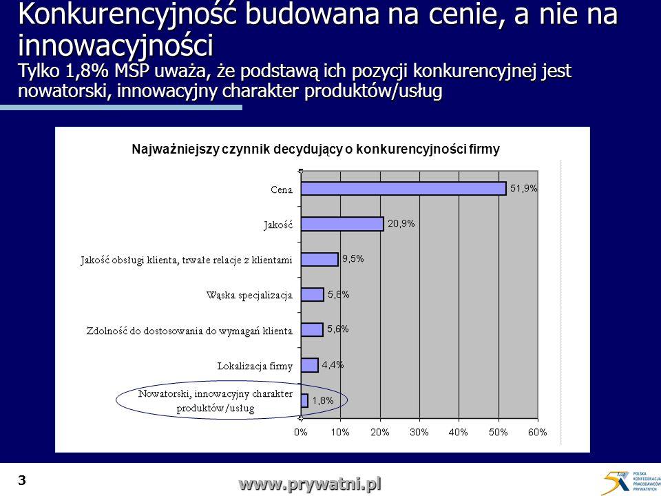 3 www.prywatni.pl Konkurencyjność budowana na cenie, a nie na innowacyjności Tylko 1,8% MSP uważa, że podstawą ich pozycji konkurencyjnej jest nowatorski, innowacyjny charakter produktów/usług Najważniejszy czynnik decydujący o konkurencyjności firmy