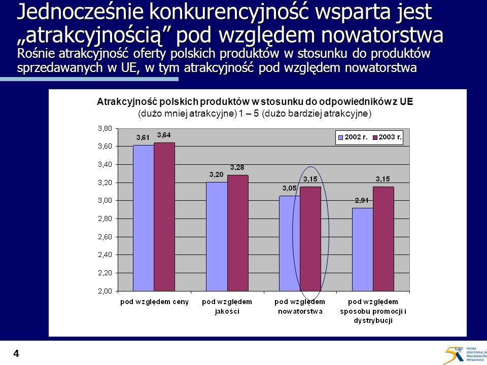 4 Jednocześnie konkurencyjność wsparta jest atrakcyjnością pod względem nowatorstwa Rośnie atrakcyjność oferty polskich produktów w stosunku do produk
