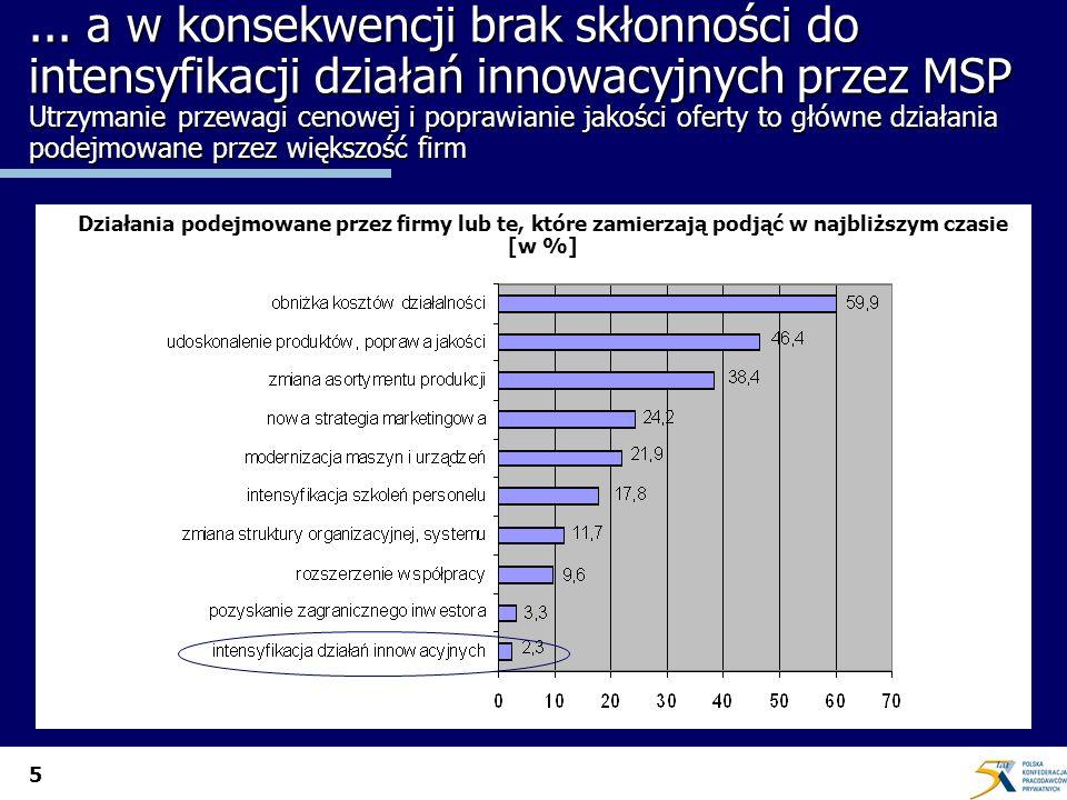 5... a w konsekwencji brak skłonności do intensyfikacji działań innowacyjnych przez MSP Utrzymanie przewagi cenowej i poprawianie jakości oferty to gł