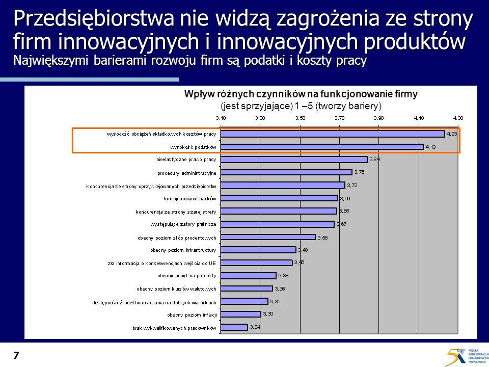 7 Przedsiębiorstwa nie widzą zagrożenia ze strony firm innowacyjnych i innowacyjnych produktów Największymi barierami rozwoju firm są podatki i koszty pracy Wpływ różnych czynników na funkcjonowanie firmy (jest sprzyjające) 1 –5 (tworzy bariery)