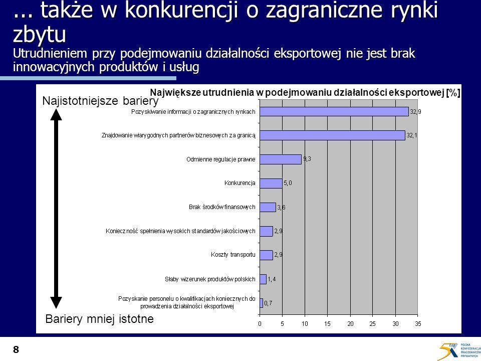 8... także w konkurencji o zagraniczne rynki zbytu Utrudnieniem przy podejmowaniu działalności eksportowej nie jest brak innowacyjnych produktów i usł