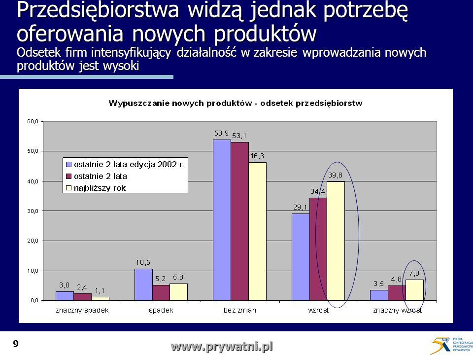 9 www.prywatni.pl Przedsiębiorstwa widzą jednak potrzebę oferowania nowych produktów Odsetek firm intensyfikujący działalność w zakresie wprowadzania