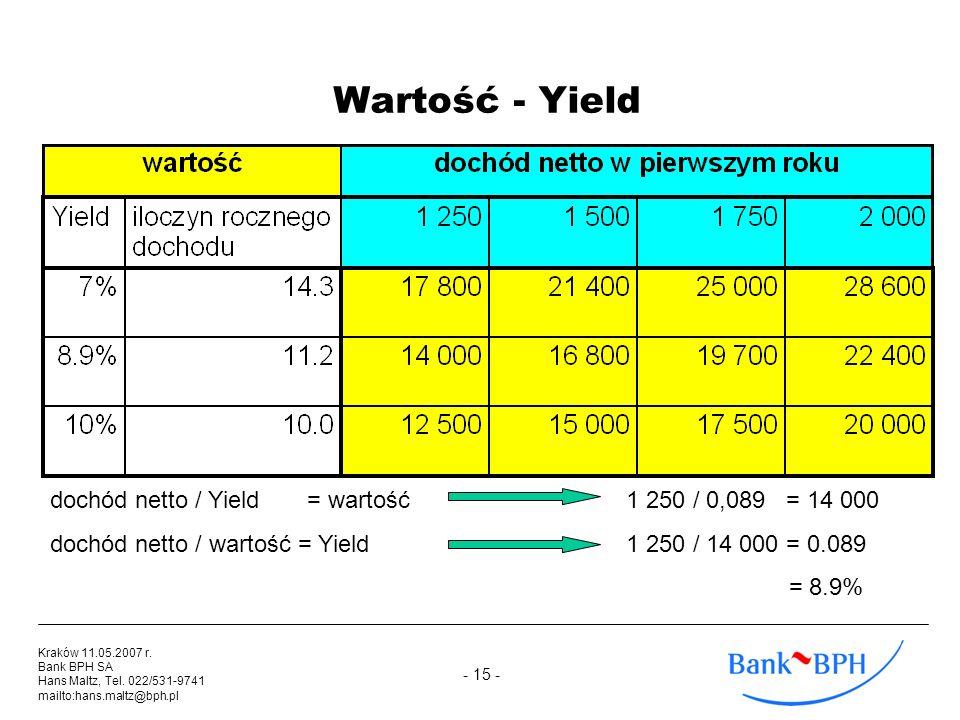 - 15 - Kraków 11.05.2007 r. Bank BPH SA Hans Maltz, Tel. 022/531-9741 mailto:hans.maltz@bph.pl Wartość - Yield dochód netto / Yield = wartość 1 250 /