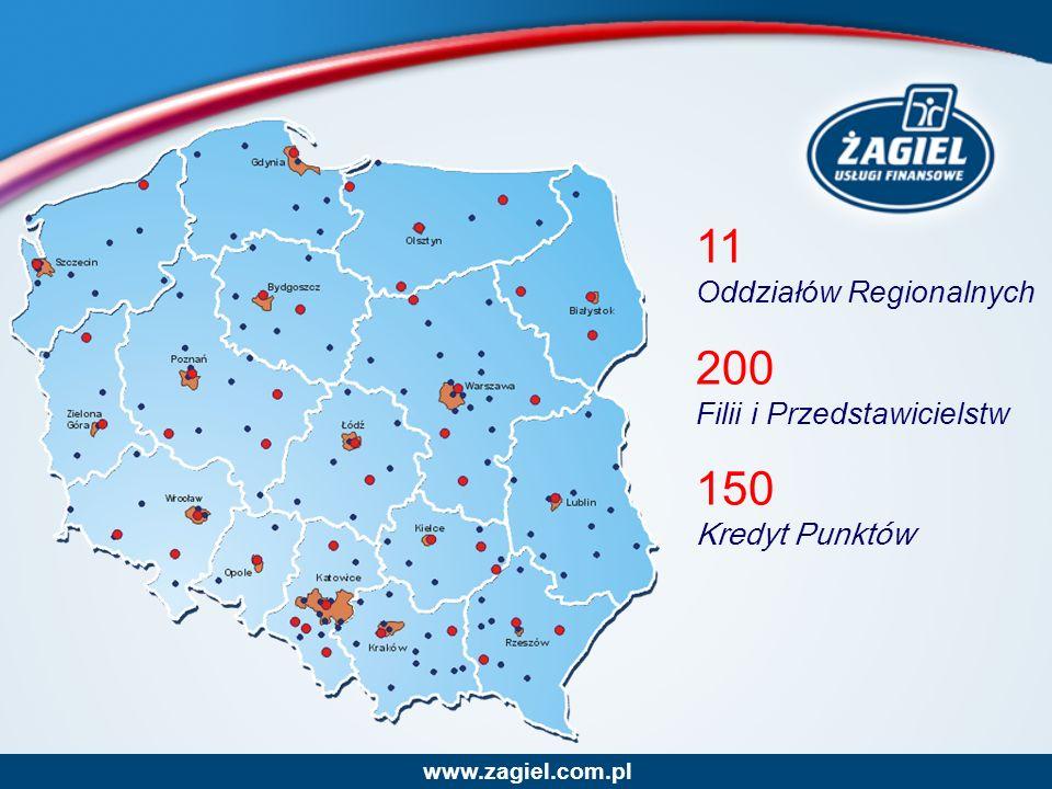 11 Oddziałów Regionalnych 200 Filii i Przedstawicielstw 150 Kredyt Punktów www.zagiel.com.pl