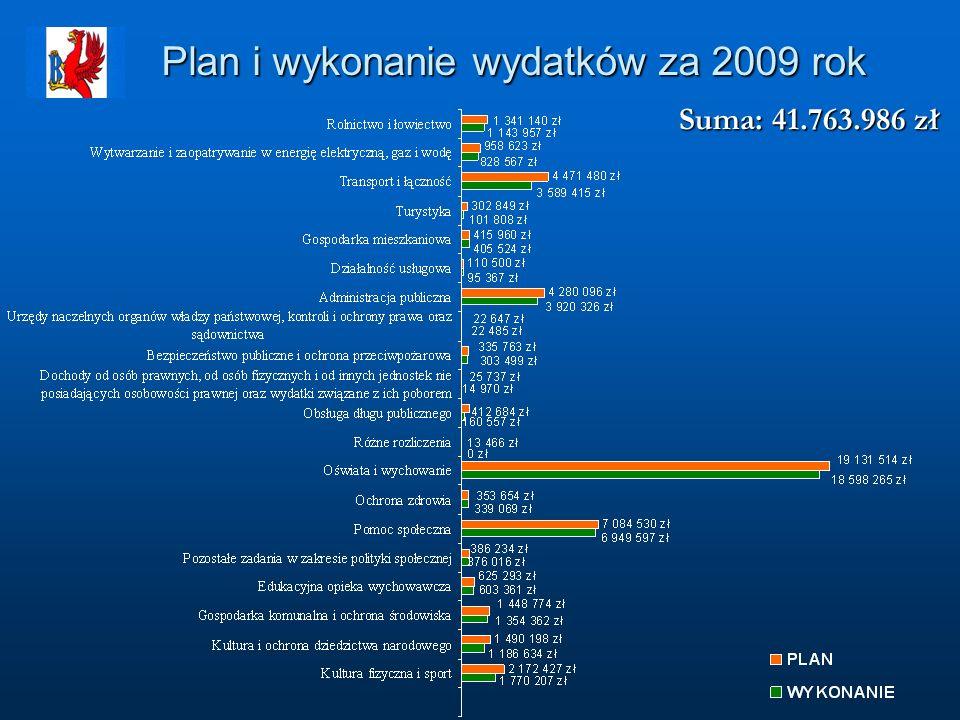 Plan i wykonanie wydatków za 2009 rok Suma: 41.763.986 zł