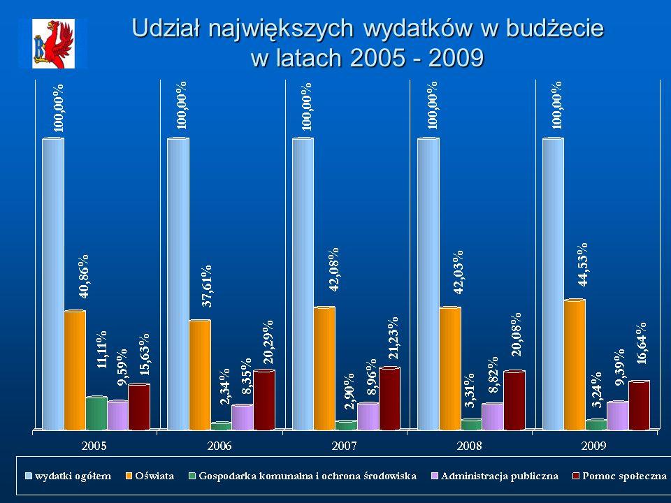 Udział największych wydatków w budżecie w latach 2005 - 2009