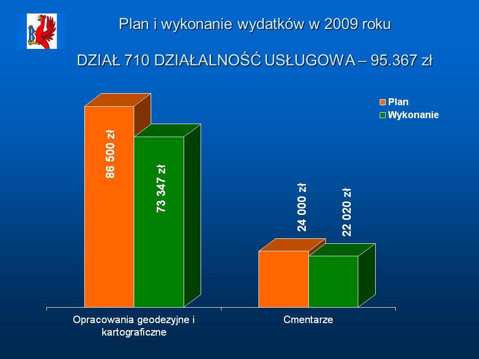 Plan i wykonanie wydatków w 2009 roku DZIAŁ 710 DZIAŁALNOŚĆ USŁUGOWA – 95.367 zł