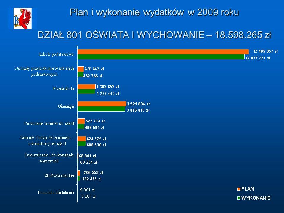 Plan i wykonanie wydatków w 2009 roku DZIAŁ 801 OŚWIATA I WYCHOWANIE – 18.598.265 zł