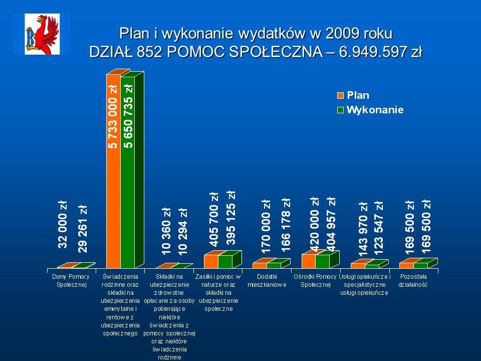 Plan i wykonanie wydatków w 2009 roku DZIAŁ 852 POMOC SPOŁECZNA – 6.949.597 zł