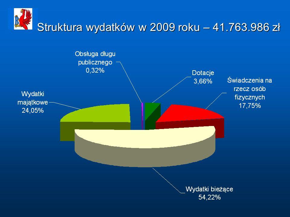 Struktura wydatków w 2009 roku – 41.763.986 zł