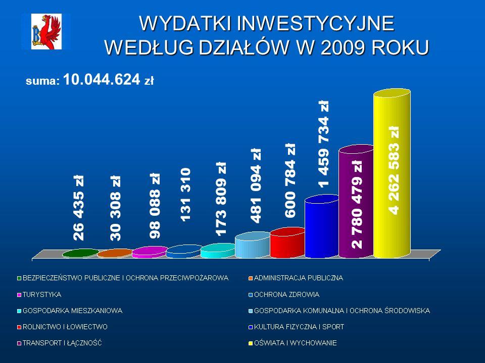 WYDATKI INWESTYCYJNE WEDŁUG DZIAŁÓW W 2009 ROKU suma: 10.044.624 zł