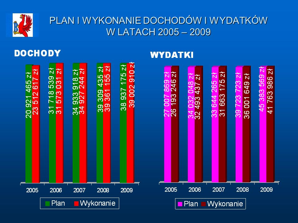 PLAN I WYKONANIE DOCHODÓW I WYDATKÓW W LATACH 2005 – 2009