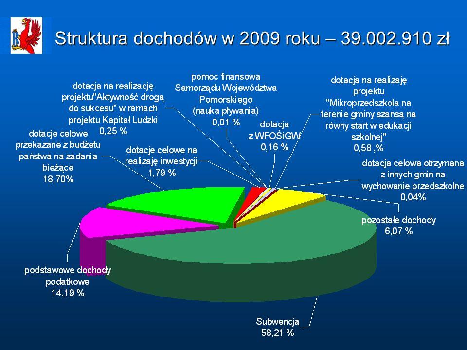 Struktura zrealizowanych przychodów (kredyty i pożyczki) w 2009 roku – 5.138.794 zł
