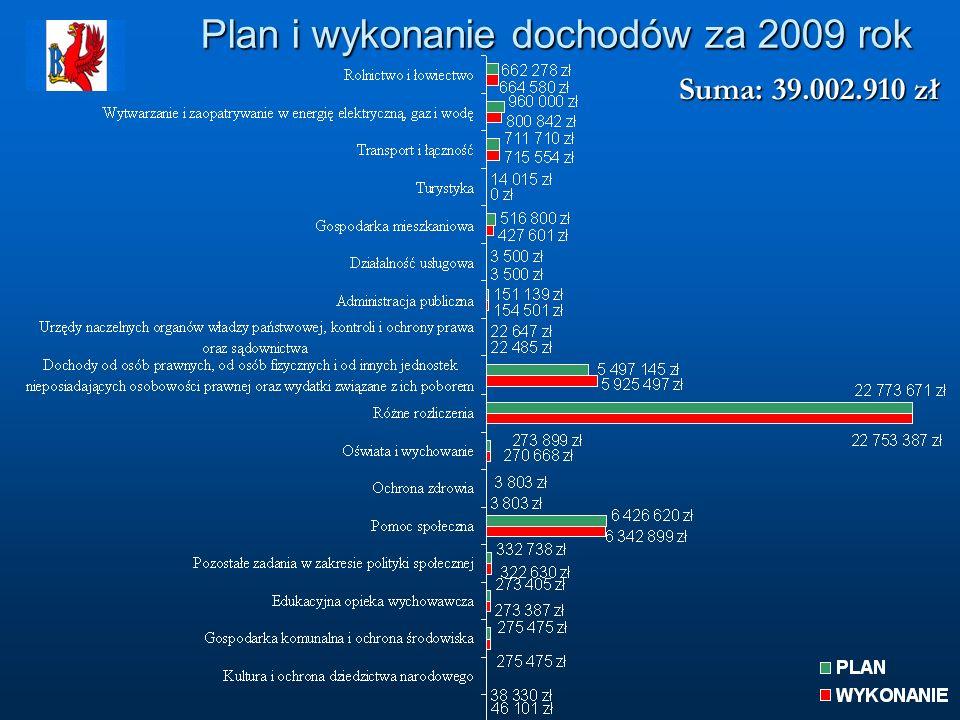 Plan i wykonanie dochodów za 2009 rok Suma: 39.002.910 zł