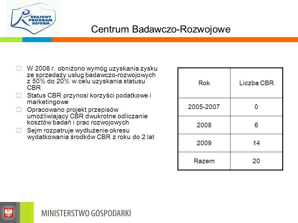 Centrum Badawczo-Rozwojowe W 2008 r. obniżono wymóg uzyskania zysku ze sprzedaży usług badawczo-rozwojowych z 50% do 20% w celu uzyskania statusu CBR