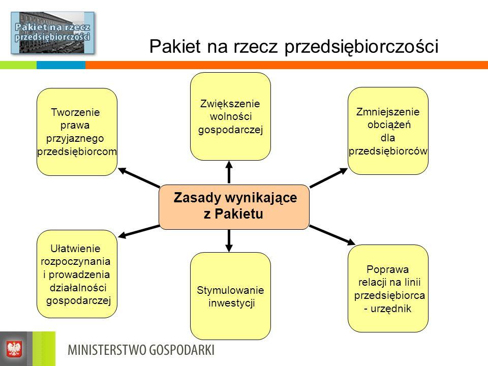 Pakiet na rzecz przedsiębiorczości Pakiet na rzecz przedsiębiorczości obejmuje zmiany dokonane w ponad 20 ustawach z zakresu prawa gospodarczego i finansowego Główne rozwiązania zostały wprowadzone w ramach: nowelizacji ustawy o swobodzie działalności gospodarczej (II etapy zmian), nowelizacji ustawy o rachunkowości, nowelizacji ustawy - Ordynacja podatkowa, nowelizacji ustawy - Kodeks spółek handlowych, nowelizacji ustawy - Kodeks cywilny i ustawy - Prawo dewizowe, nowej ustawy o partnerstwie publiczno-prywatnym.