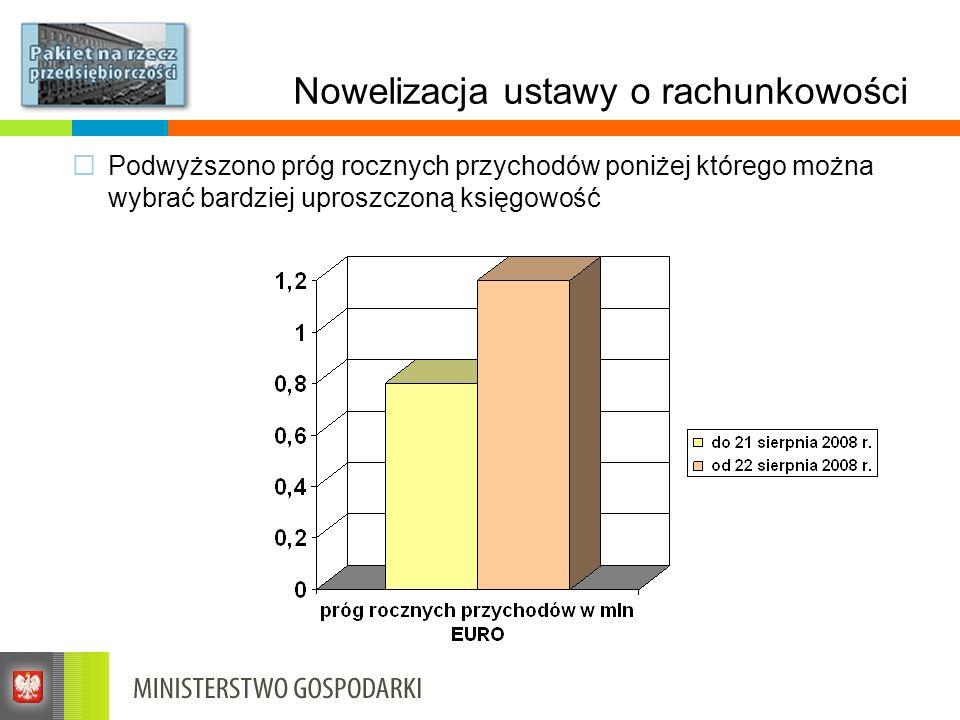 Doing Business Raport Banku Światowego Doing Business 2010 docenił i uwzględnił działania Pakietu na rzecz przedsiębiorczości Polska znalazła się wśród 38 krajów wyróżnionych, w których dokonano najwięcej reform W ramach wskaźnika rozpoczynanie działalności gospodarczej Polska awansowała o 28 miejsc