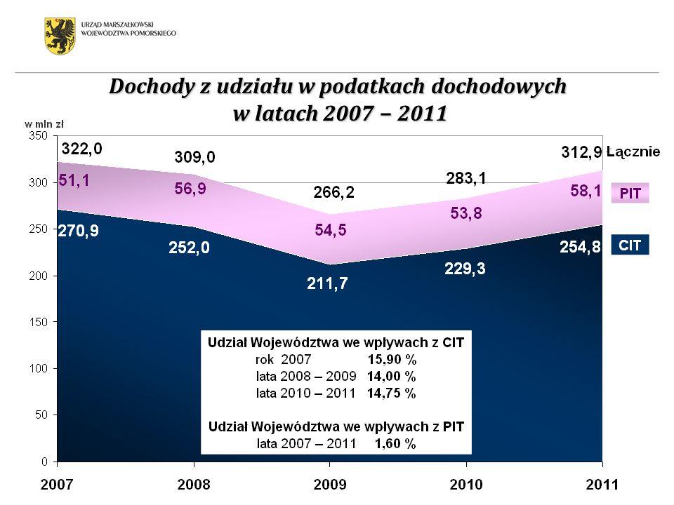 Dochody z udziału w podatkach dochodowych w latach 2007 2011